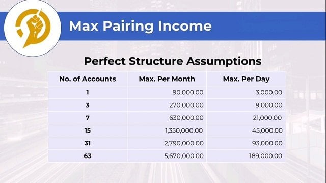Max Pairing Income for Multiple Accounts