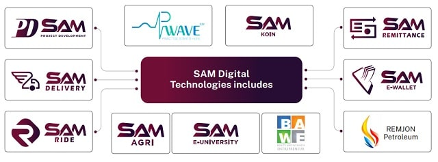 SAM Koin Solutions Review Legit or Scam