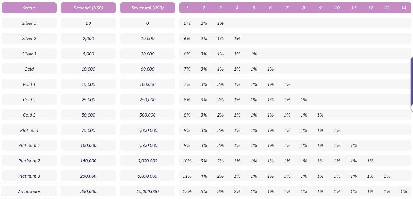 Impero Solutions Rank Compensation Plan and Referral Program.