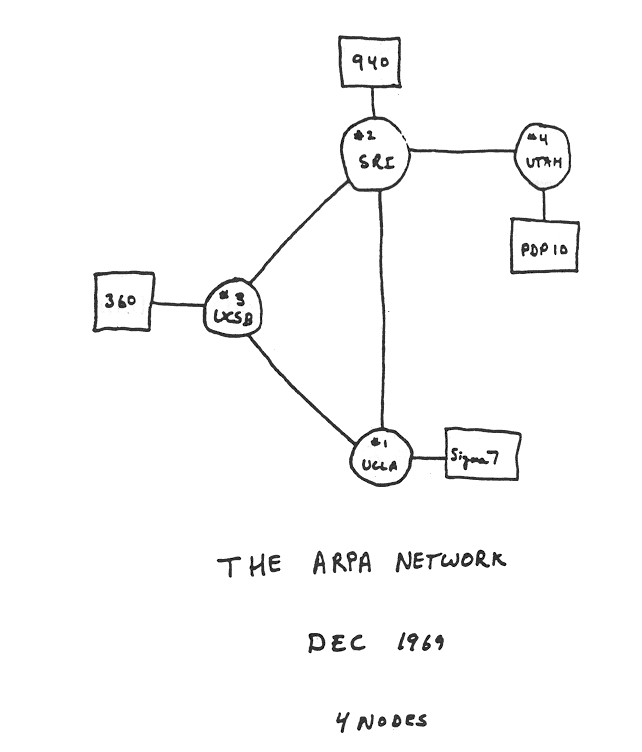 The ARPANET network diagram in 1969