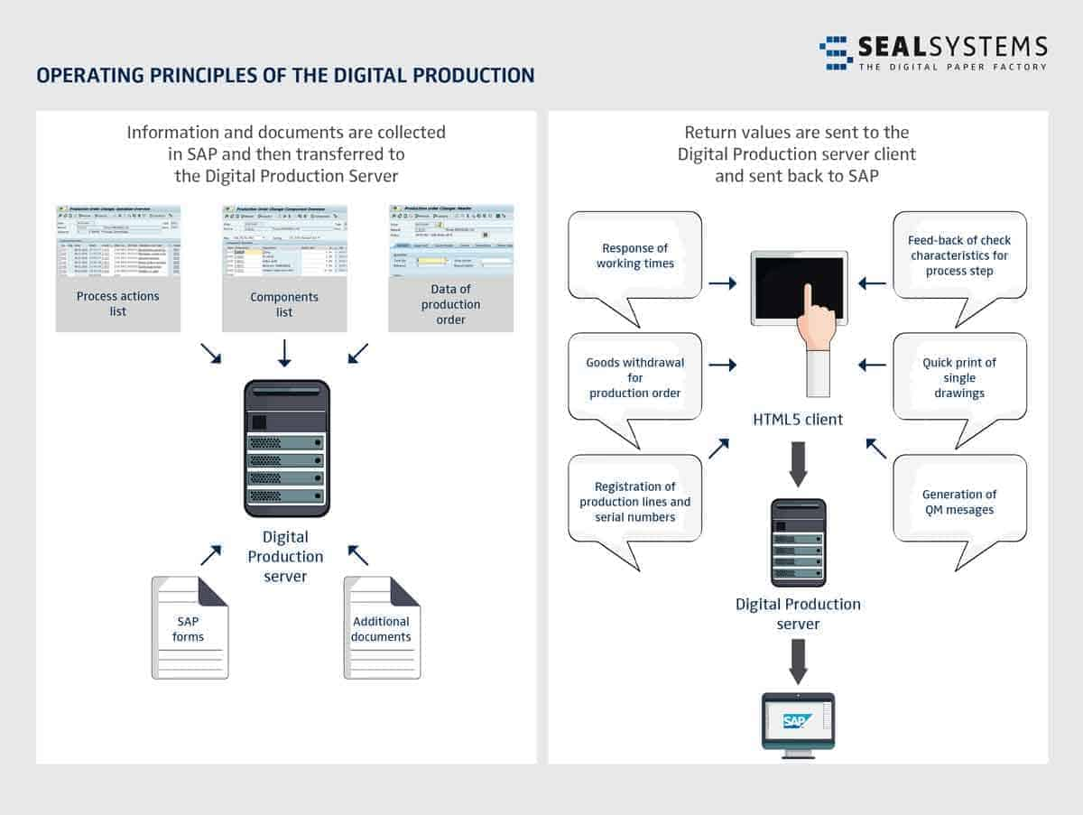 Digital Production Functions as envisioned by SEAL Systems.