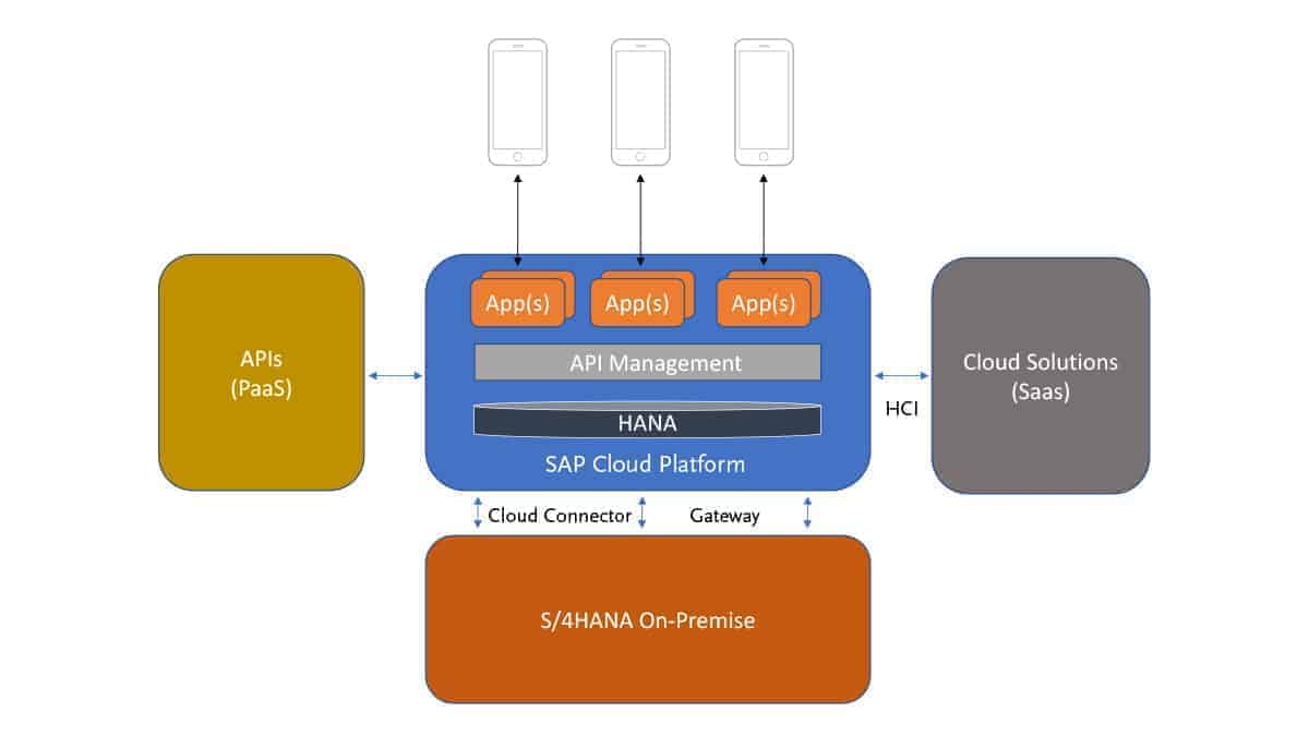 The hybrid app ecosystem of the future.