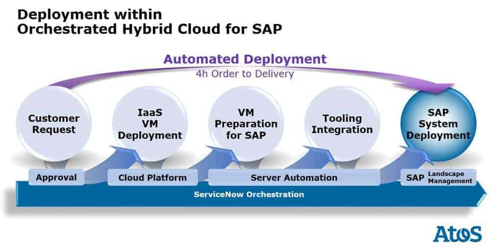 Deployment Within Orchestrated Hybrid Cloud For SAP