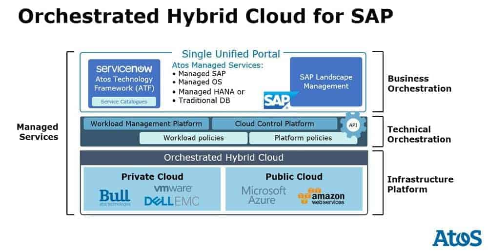 The Orchestrated Hybrid Cloud for SAP.