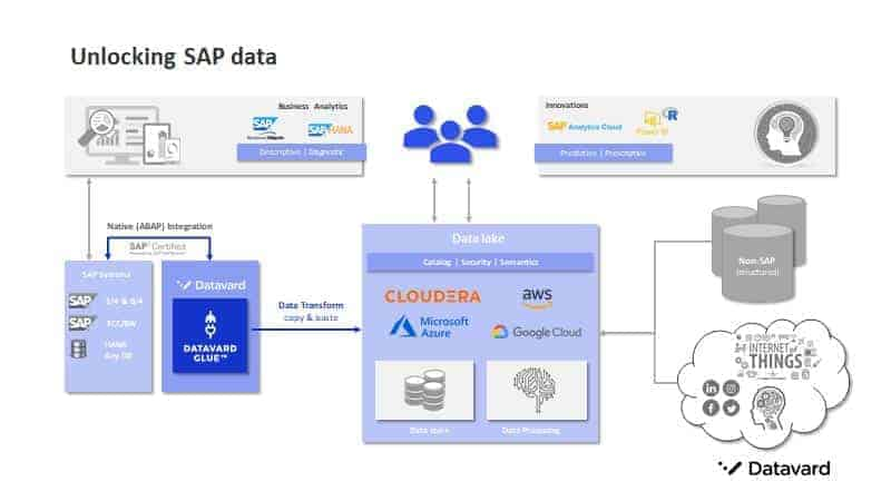 Unlocking SAP data for integration with big data, into the cloud, BI and Analytics, databases and processes. © Datavard