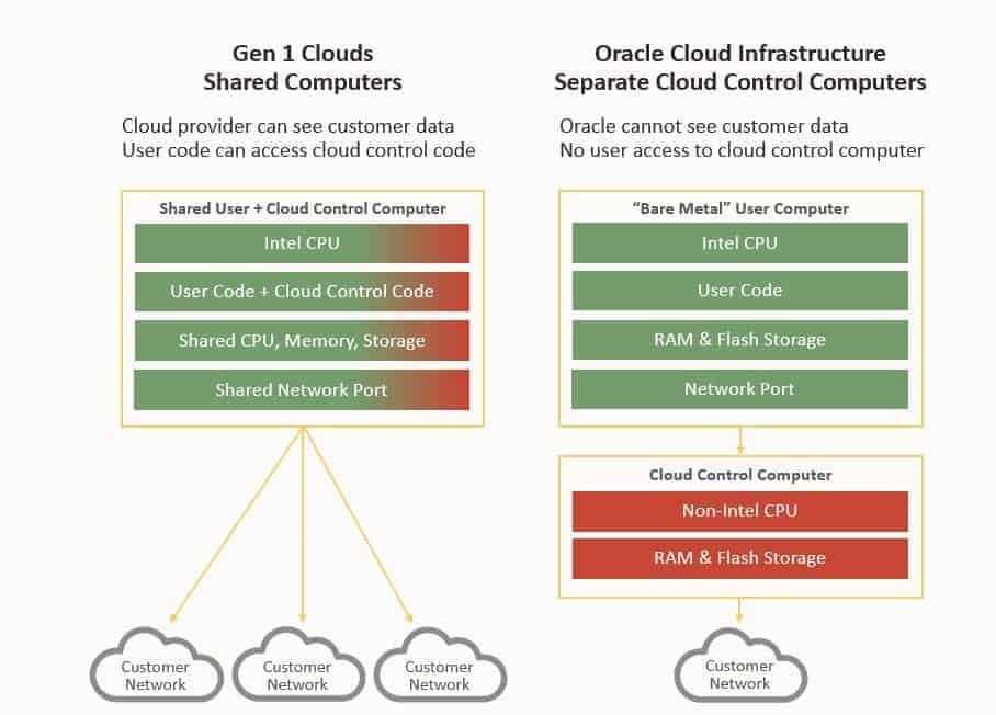 Difference between Gen1 clouds and Oracle Cloud Generation2.