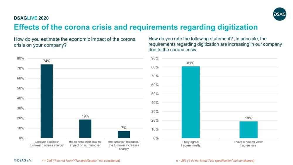 Fig. 1: Effects of the corona crisis and requirements regarding digitization.