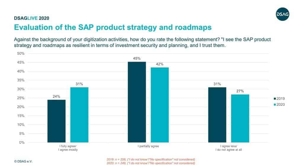 Fig. 3: Evaluation of the SAP product strategy and roadmaps.