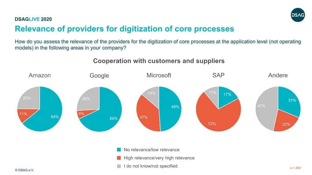 Fig. 5: Relevance of providers for digitization of core processes.