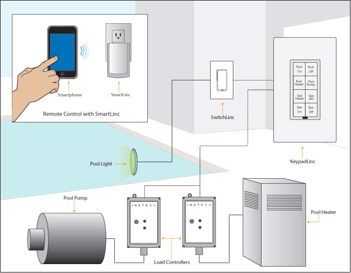 smart heating control systems