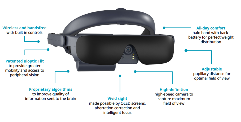Image showing eSight 4 and its capabilities including wireless and handsfree, bioptic tilt, algorithms, vivid sight, high-definition, adjustable and all-day comfort