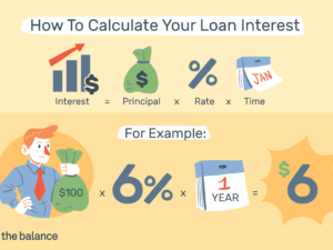 How To Calculate Interest Rate