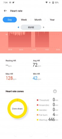 Heart rate monitoring on Realme Watch S Pro