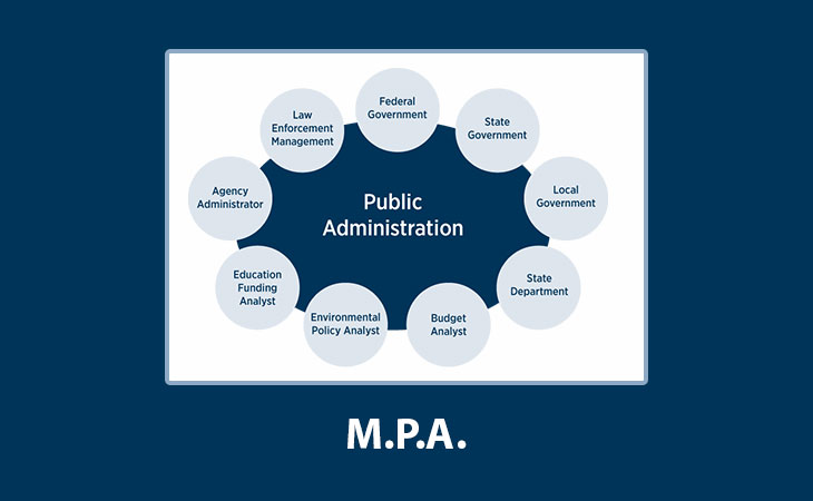 MPA: MA Public Admin. Solved Assignments