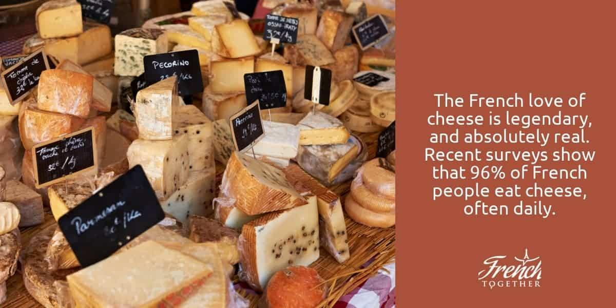 The French love of cheese is legendary, and absolutely real. Recent surveys show that 96% of French people eat cheese, often daily.
