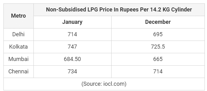 LPG GAS NEW RATE 2020 January