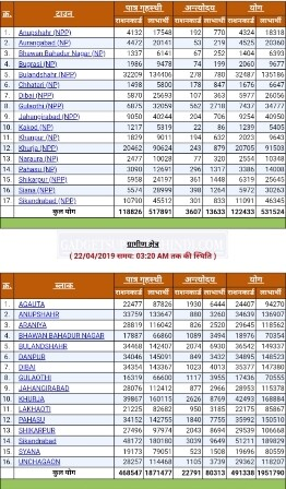 Area wise UP Ration Card list