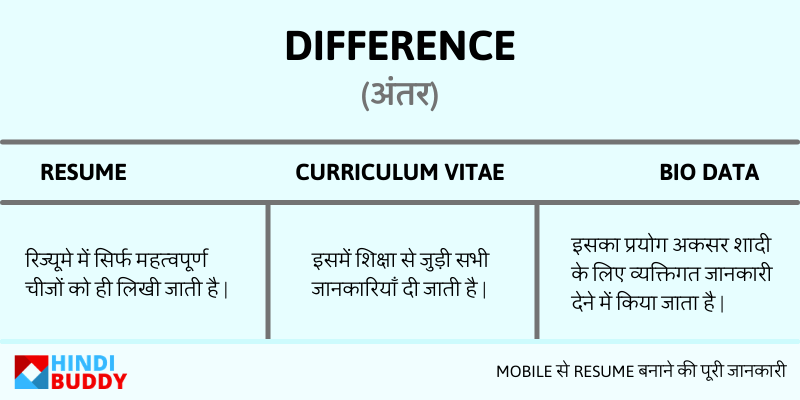 difference between resume vs cv vs bio data