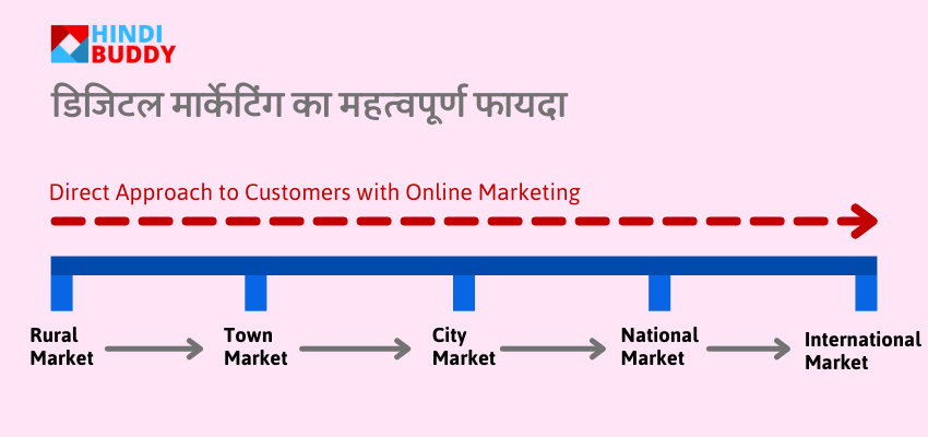benefits of online marketing in hindi