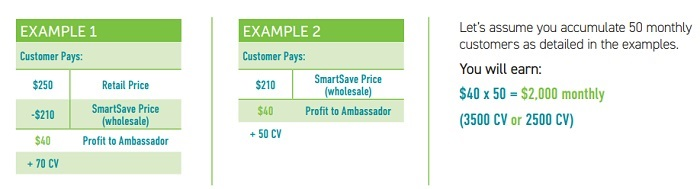 Nutricellix SmartSave Customer Commissions