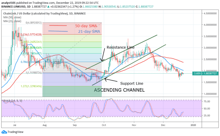 LINK/USD - Daily Chart