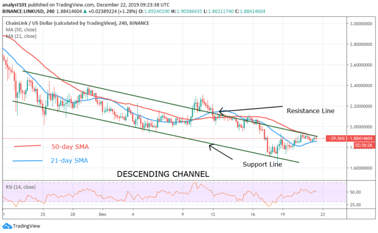 LINK/USD - 4 Hour Chart
