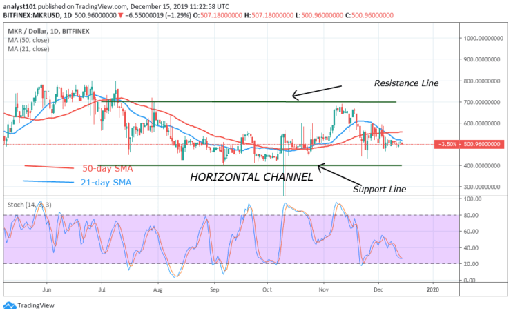 MKR/USD - Daily Chart