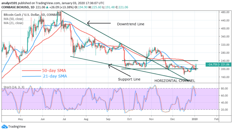 BCH/USD - Daily Chart
