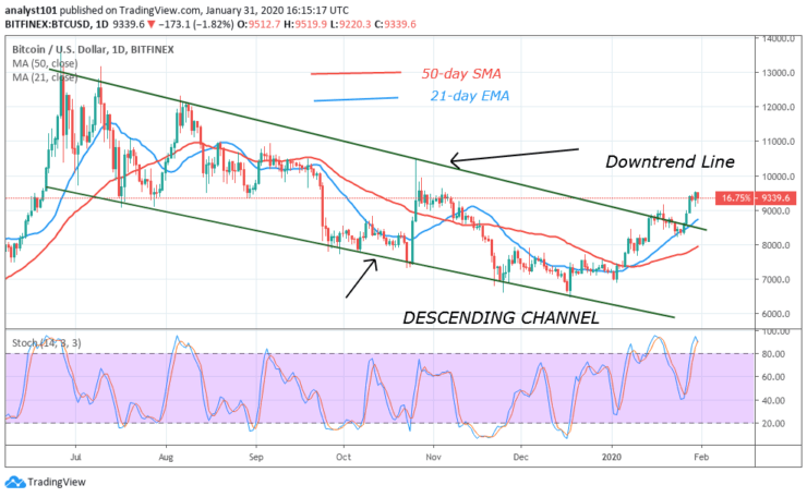 BTC/USD - Daily Chart