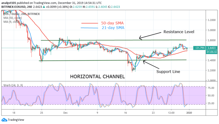 EOS/USD - 4 Hour Chart