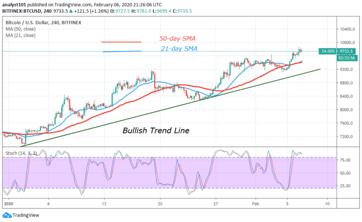 BTC/USD - 4 Hour Chart