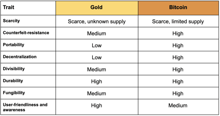 Bitcoin vs Gold - Which one is a Better Investment?