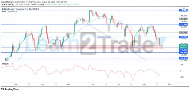 GBPJPY double top chart pattern