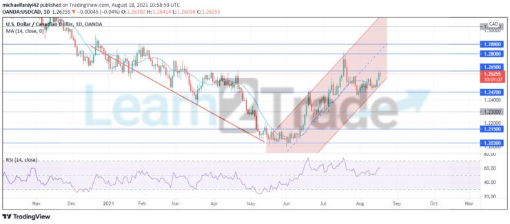 USDCAD is climbing up