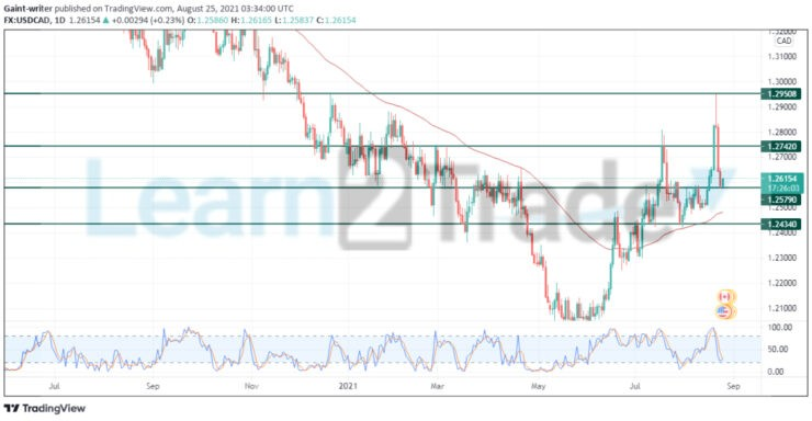 USDCAD tends to rally