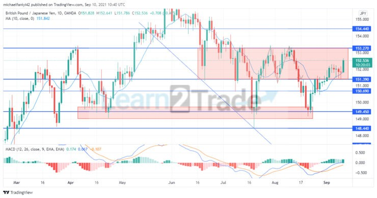 GBPJPY enters into a ranging