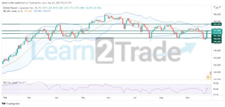 GBPJPY continues to consolidate