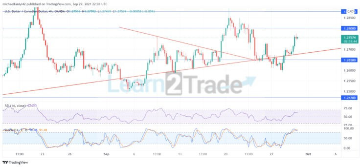 USDCAD remains on an upward