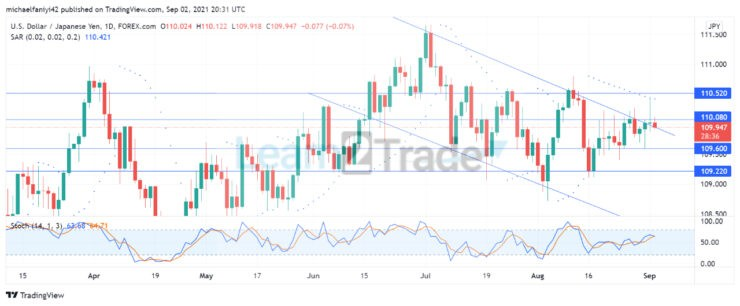 USDJPY Is Set to Continue Its Downtrend