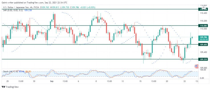 USDJPY continues to consolidate
