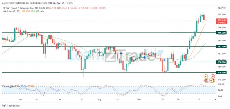 GBPJPY holds for a pullback