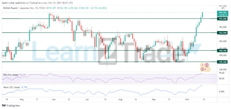GBPJPY Rallies With Strong Momentum
