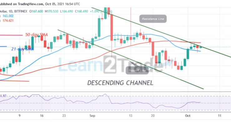 Litecoin (LTC) Upward Move Stalls at the $175 Resistance May Resume Uptrend