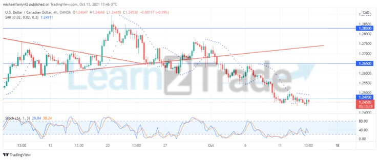 USDCAD plummets from