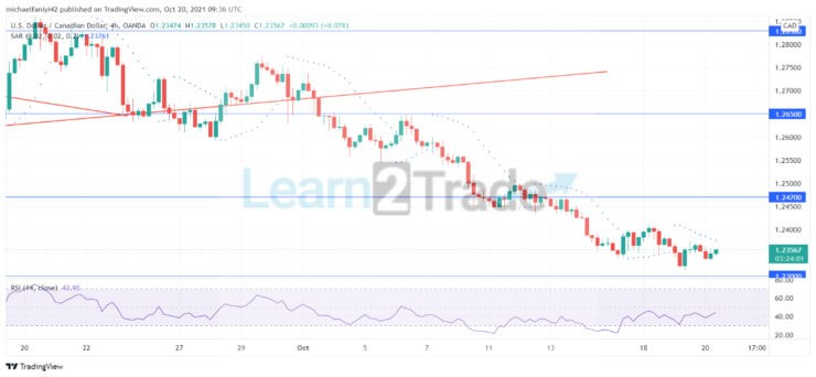USDCAD plunges continuously