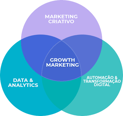 growth marketing e growth hacking