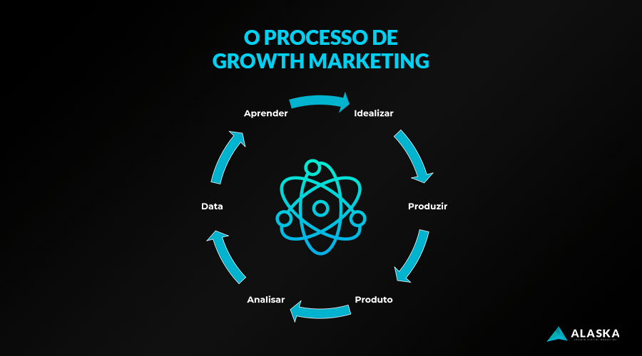 O processo de Growth Marketing e CRO