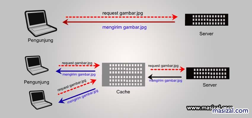 cara install memcached cpanel