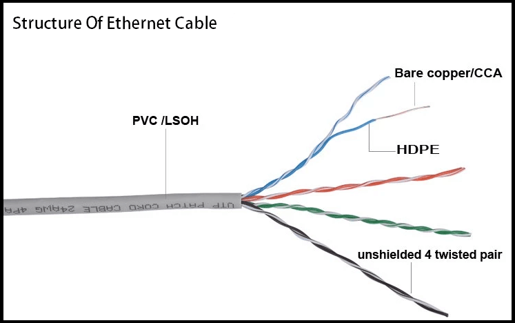 structure of ethernet cable