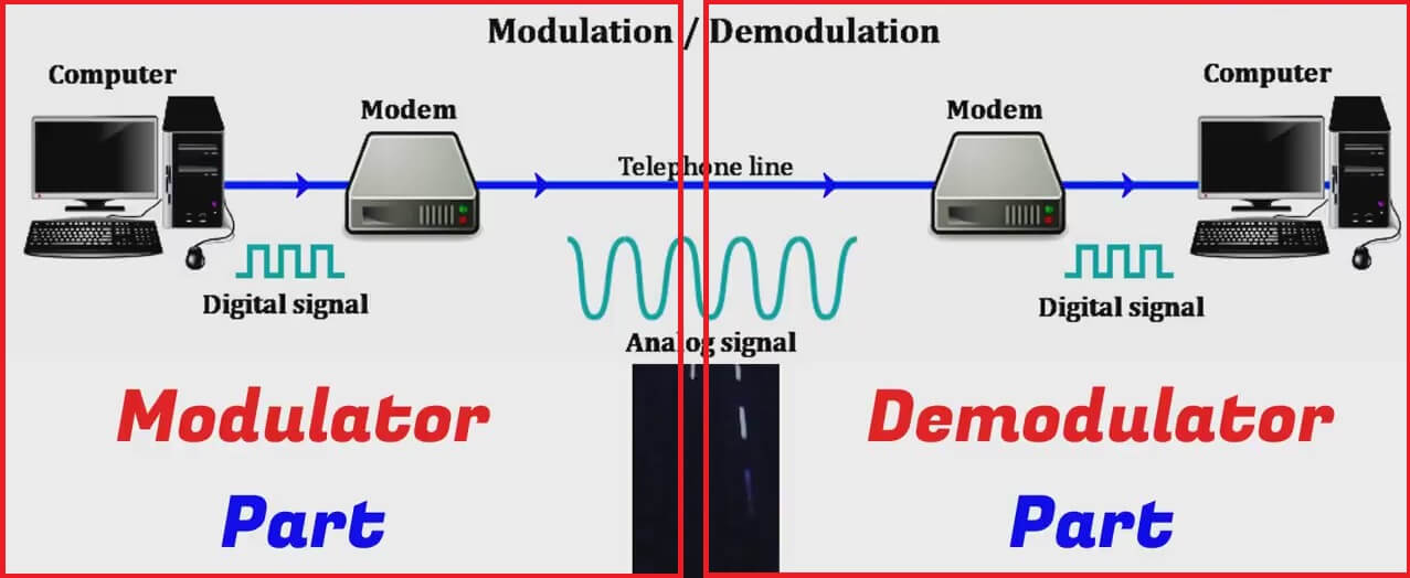 how does modem works